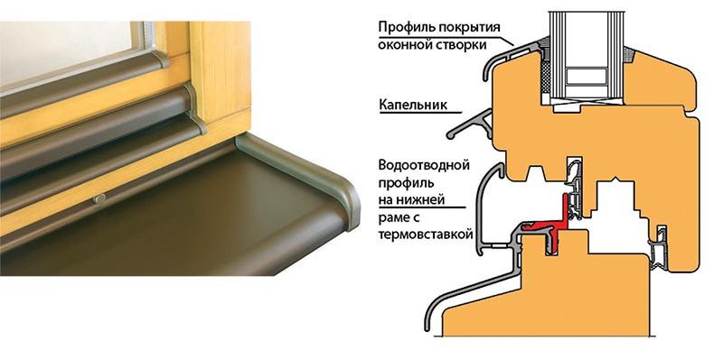 Изготовление оконных отливов
